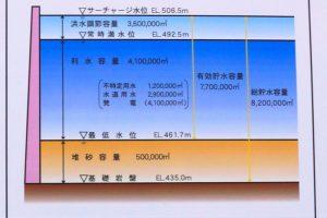 貯水池容量配分図ー三室川ダムー