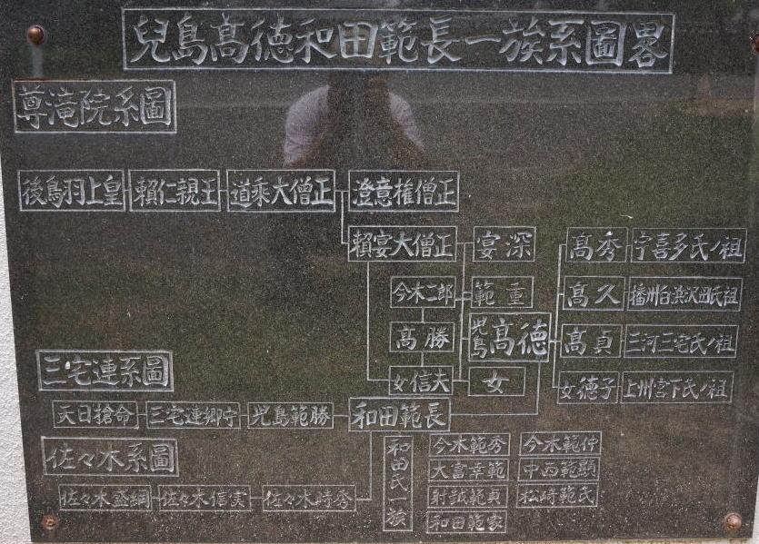 児島高徳・和田範長一族系図ー上寺山餘慶寺ー