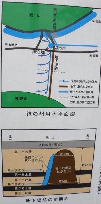 鏡の州用水湧水池案内図